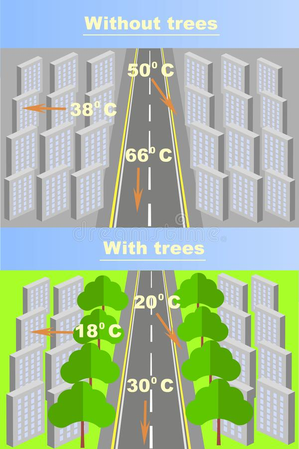 Entwurf der Abhängigkeit der Luftstadt wärmend vom Vorhandensein von Bäumen und von Anlagen vektor abbildung