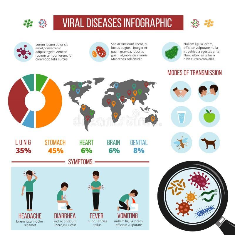Epidemi virus- sjukdomar, mall för vektor för virusfördelningsöversikt infographic vektor illustrationer