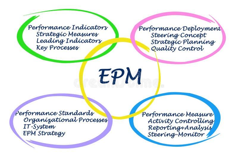 EPM бесплатная иллюстрация