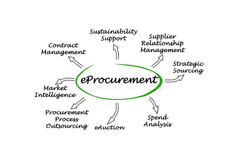 EProcurement stock illustrationer