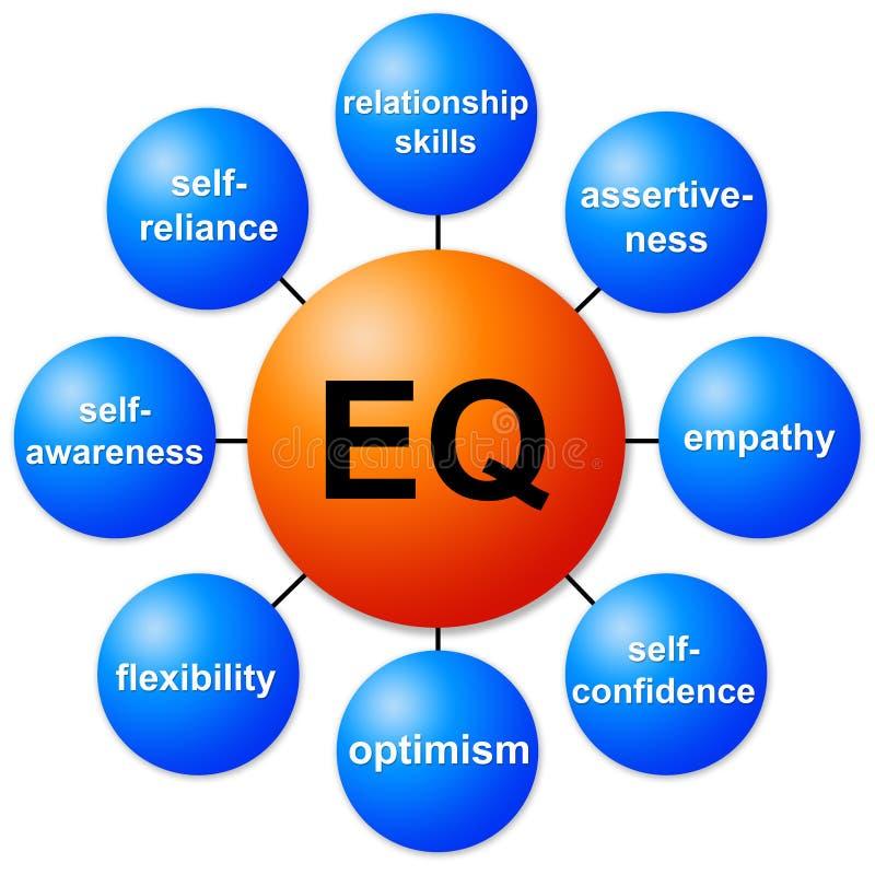 EQ royalty ilustracja