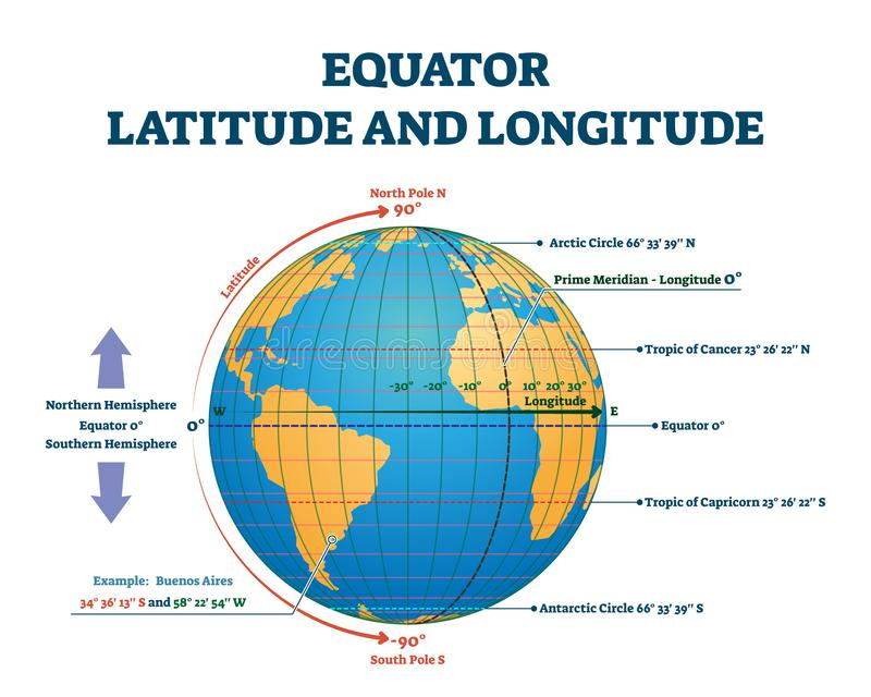 Equator latitude or longitude vector illustration. Equator line explanation. Equator latitude and longitude vector illustration. Equator grid line explanation stock illustration