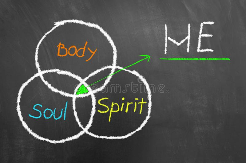 Equilibrium between body soul and spirit drawing blackboard stock photos