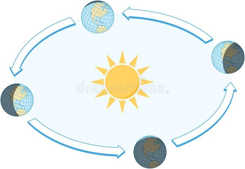 Equinoccio y solsticio ilustración del vector