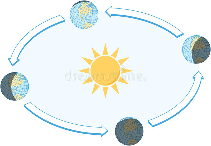 Equinox and Solstice. The Earth's movement around the Sun. Top position: vernal equinox (March 21-22). Bottom: autumnal equinox (September 21-22). Left: summer vector illustration