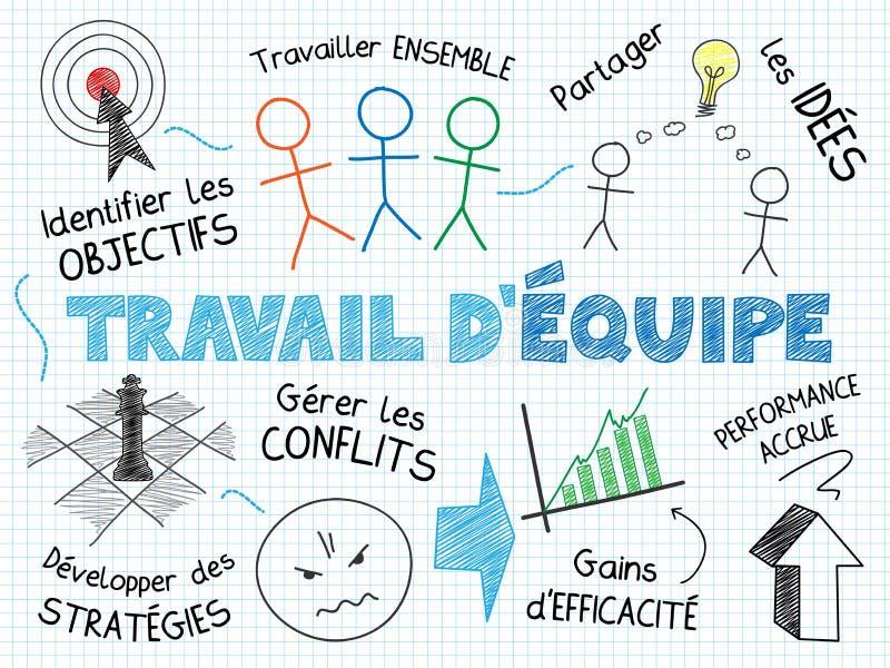 ` EQUIPE för SLAVGÖRA D skissar anmärkningar i franskt i landskapformat vektor illustrationer