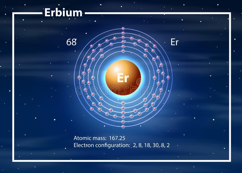 Erbium atom diagram concept stock illustration