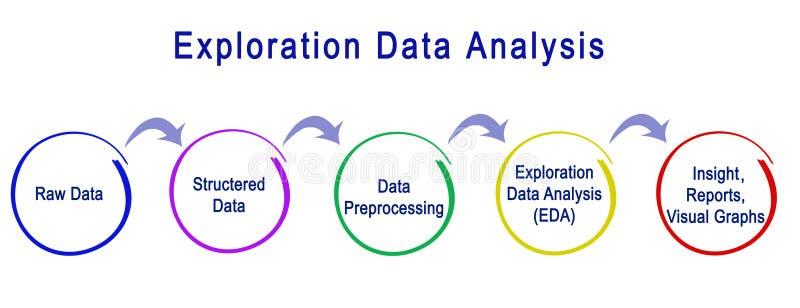 Erforschungs-Datenanalyse stock abbildung
