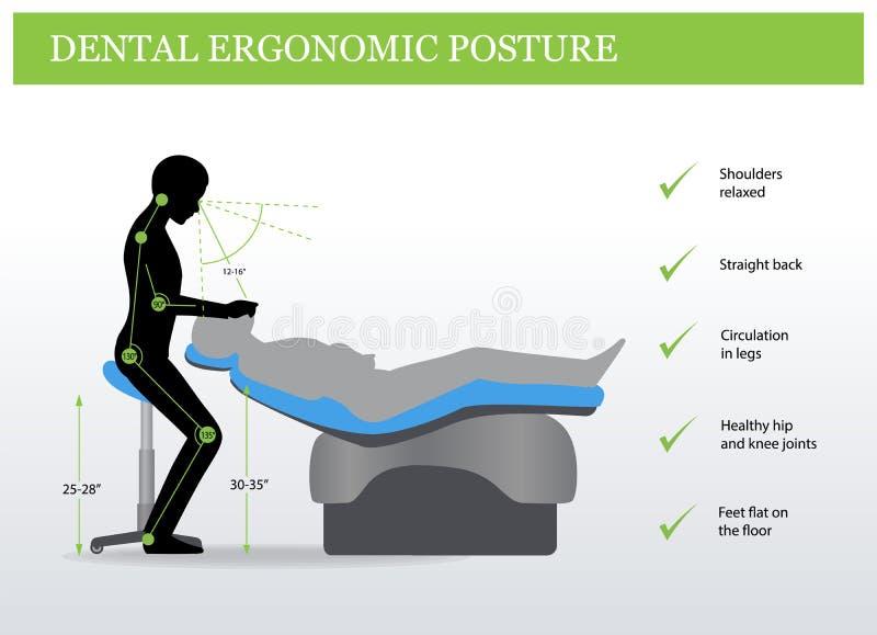 Ergonomia in odontoiatria Posizione corretta illustrazione vettoriale