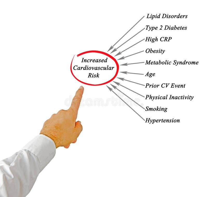 Erhöhtes kardiovaskuläres Risiko lizenzfreie stockbilder