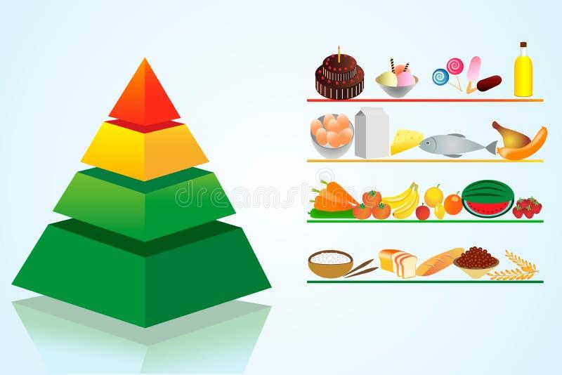 3D Pyramide Nahrung stock abbildung