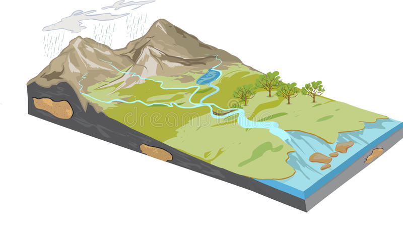 Erosion diagram. A vector An image of Erosion diagram royalty free illustration