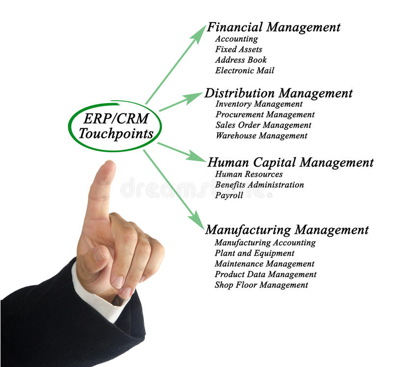 ERP/CRM Touchpoints stock foto
