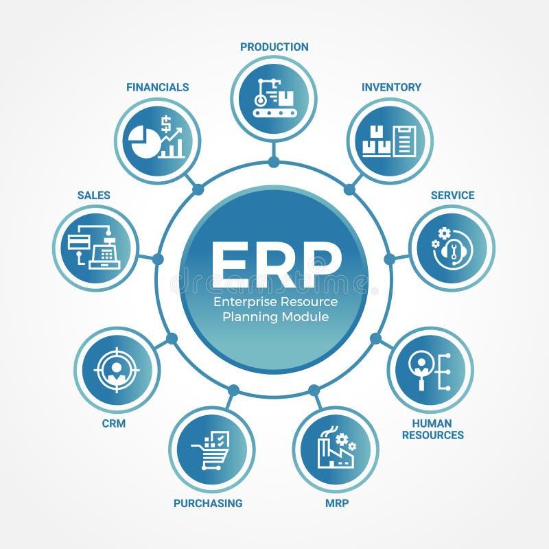 ERP przedsięwzięcia zasoby planistyczni moduły z okrąg linii połączenia diagrama mapą i ikona szyldowym wektorowym projektem royalty ilustracja