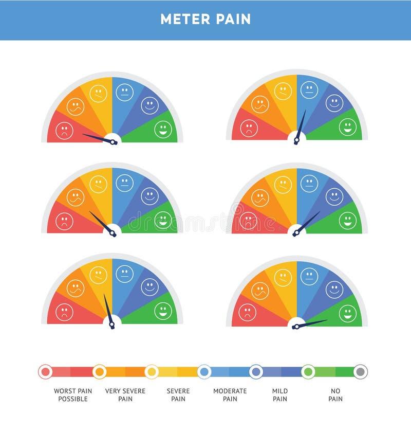 A escala comparativa da dor sob a forma de um vetor do dispositivo de medição ajustou-se isolado ilustração stock