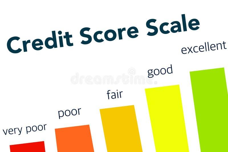 Escala da pontuação de crédito - cartaz da imagem do negócio, qualidade super ilustração royalty free