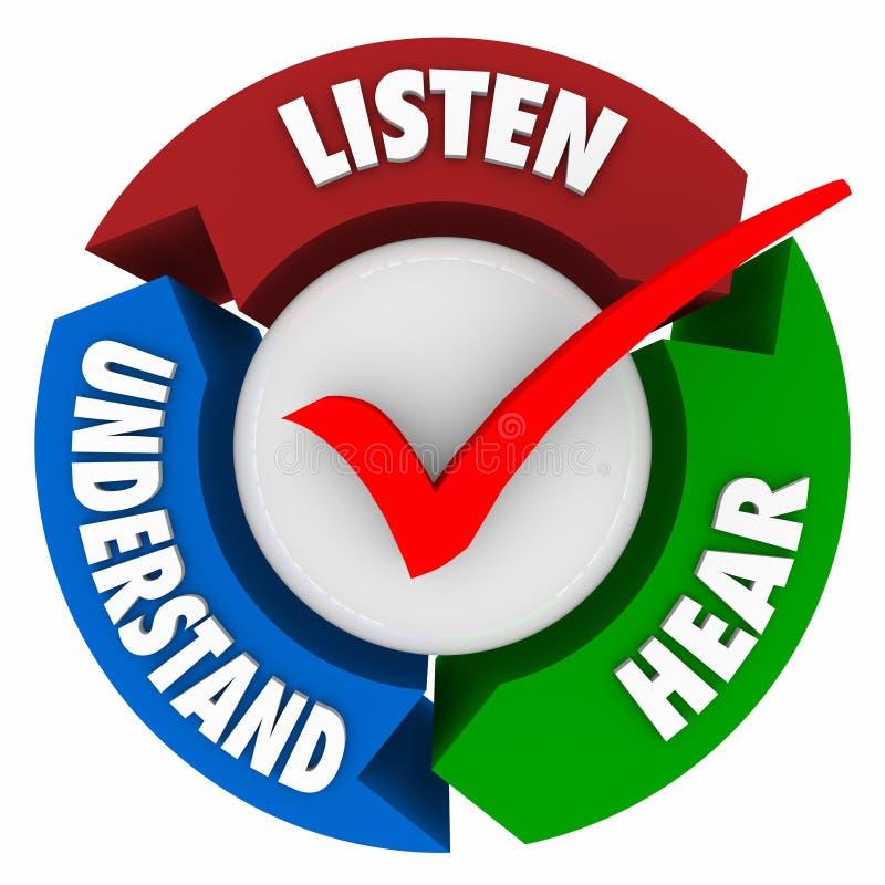 Escute ouvem-se para compreender o ciclo do sistema de aprendizagem das setas ilustração do vetor