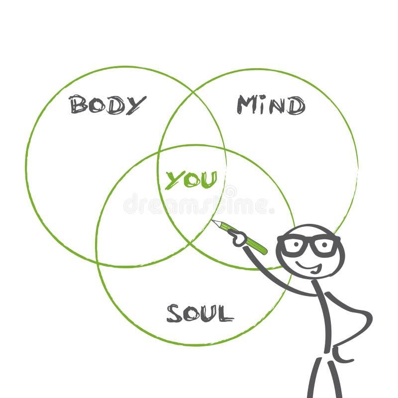 Espírito da mente do corpo ilustração do vetor