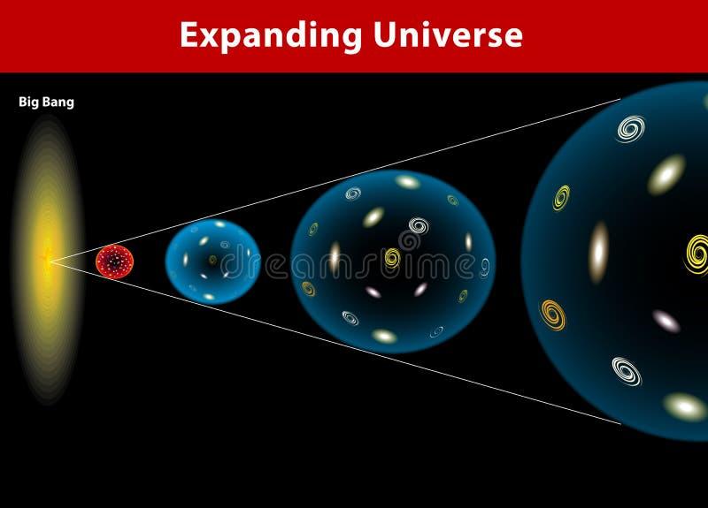 Espansione dell'universo. Diagramma vettoriale illustrazione di stock