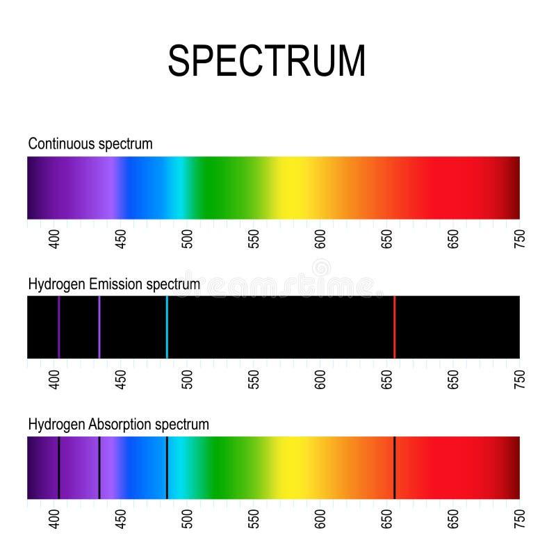 espectro Línea espectral por ejemplo hidrógeno Líneas de emisión y rayas de absorción ilustración del vector