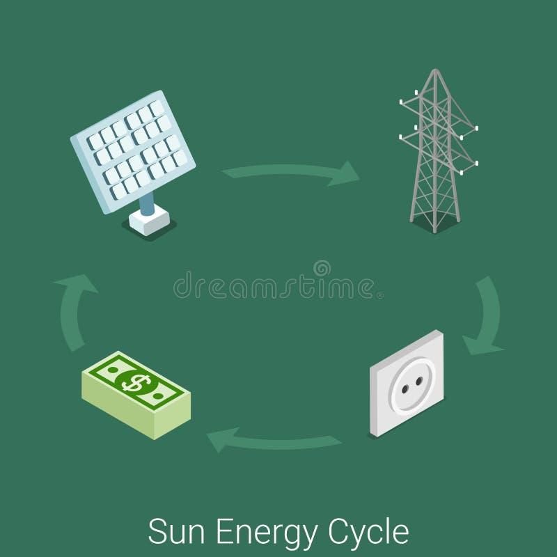 Esponga al sole il vettore isometrico piano 3d del settore produzione energia del ciclo di energia illustrazione di stock