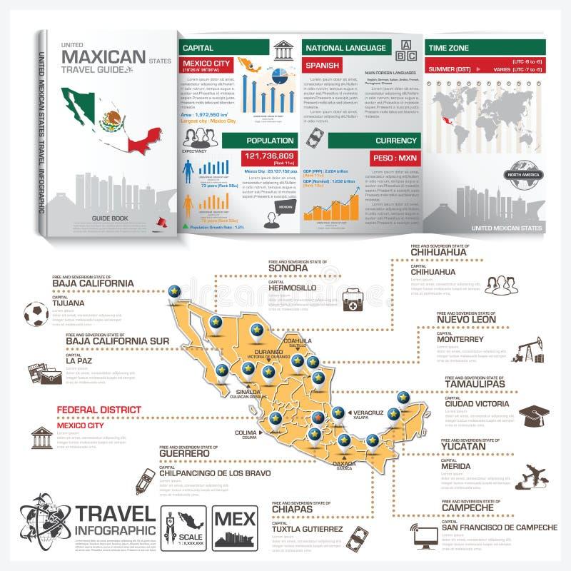 Esprit d'Infographic d'affaires de guide de voyage d'États-Unis du Mexique illustration stock