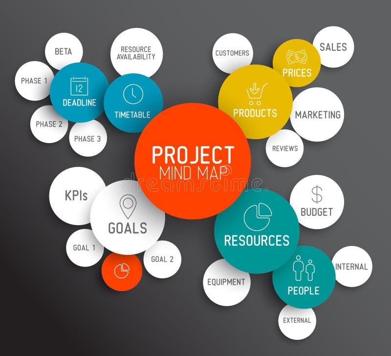 Esquema/conceito do mapa de mente da gestão do projeto ilustração royalty free