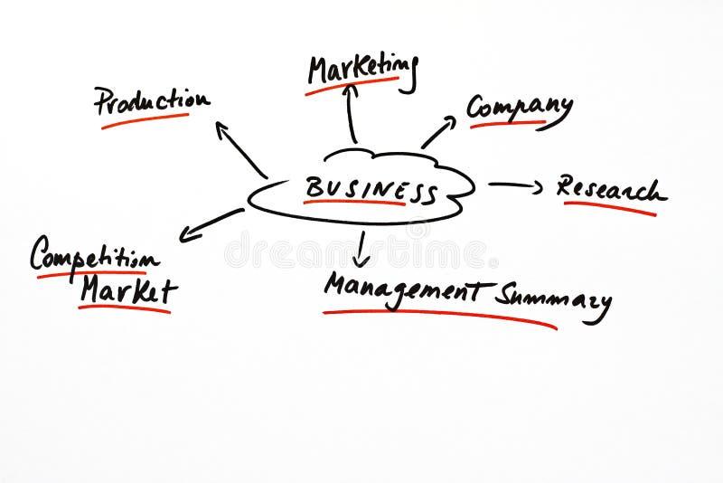 Esquema conceptual para um plano empresarial fotos de stock royalty free