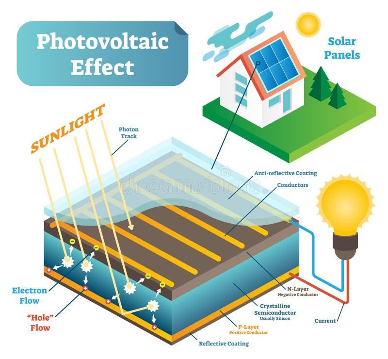 Esquema da ilustração do vetor da tecnologia do efeito fotovoltaico com luz solar e o painel solar ilustração do vetor