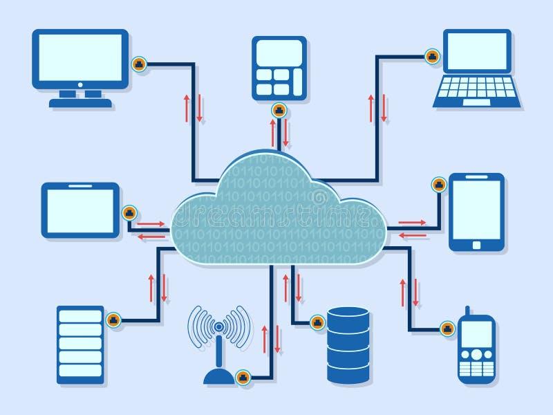 Esquema de computação da nuvem ilustração royalty free