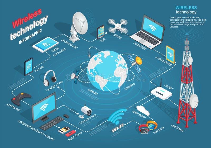 Esquema de Infographic da tecnologia sem fios no azul ilustração royalty free