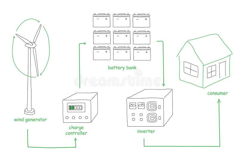 Esquema De La Energía Eólica Ilustración Del Vector