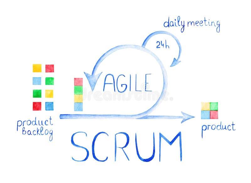 Esquema de la metodología ágil Reunión diaria del melé Proceso de desarrollo libre illustration