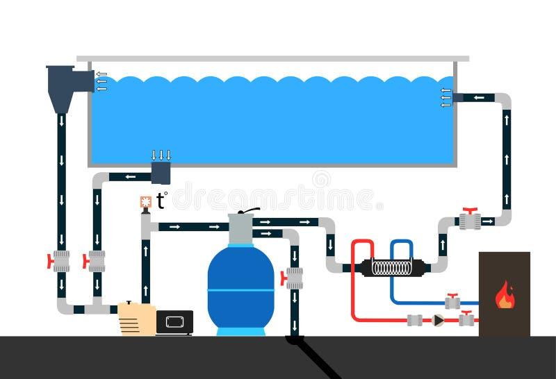 Esquema de la piscina ilustración del vector