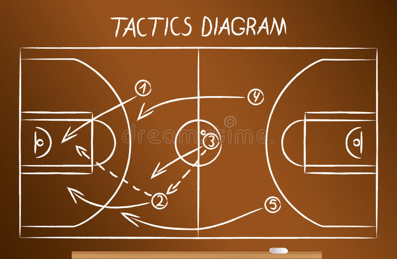 Esquema de las táctica del baloncesto ilustración del vector