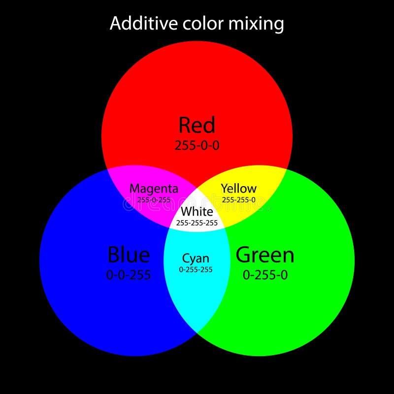 Esquema de mistura da cor aditiva Teoria das cores do RGB ilustração stock