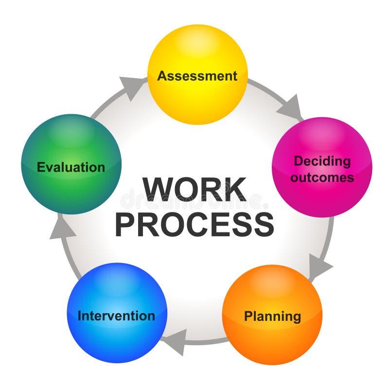 Esquema de proceso del ciclo del trabajo stock de ilustración