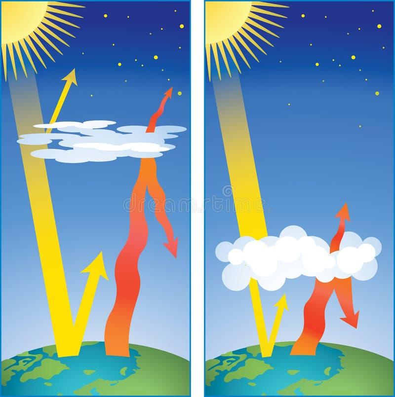 Esquema del efecto de invernadero ilustración del vector