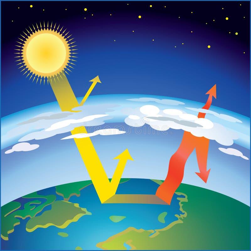 Esquema del efecto de invernadero stock de ilustración