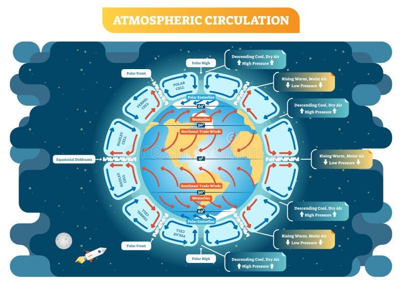 Esquema del tiempo del ejemplo del vector de la geografía de la circulación atmosférica Cartel educativo del diagrama stock de ilustración