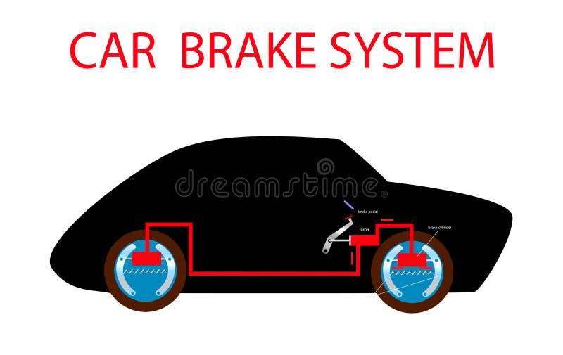 Esquema do sistema de freio do carro no automóvel da silhueta antes e depois do impulso no pedal ilustração royalty free