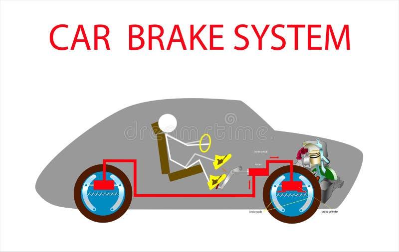 Esquema do sistema de freio do veículo do carro e motor cortado do motor no automóvel da silhueta com motorista dentro antes e de ilustração do vetor