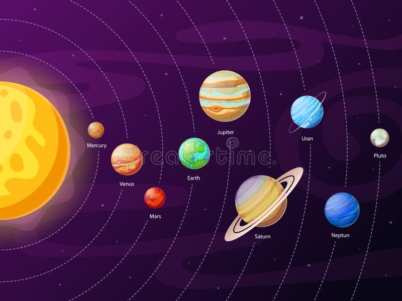 Esquema do sistema solar dos desenhos animados Planetas em órbitas planetárias em torno do sol Educação astronômica do vetor dos  ilustração royalty free