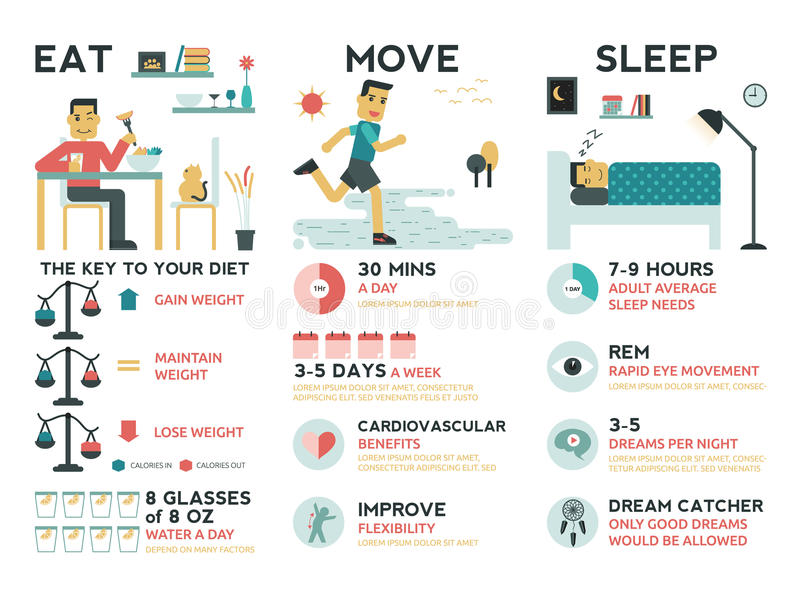 Essen Sie Bewegungs-Schlaf lizenzfreie abbildung