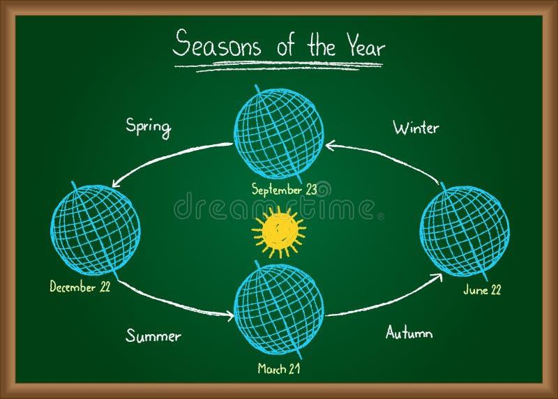 Estaciones del año en la pizarra stock de ilustración