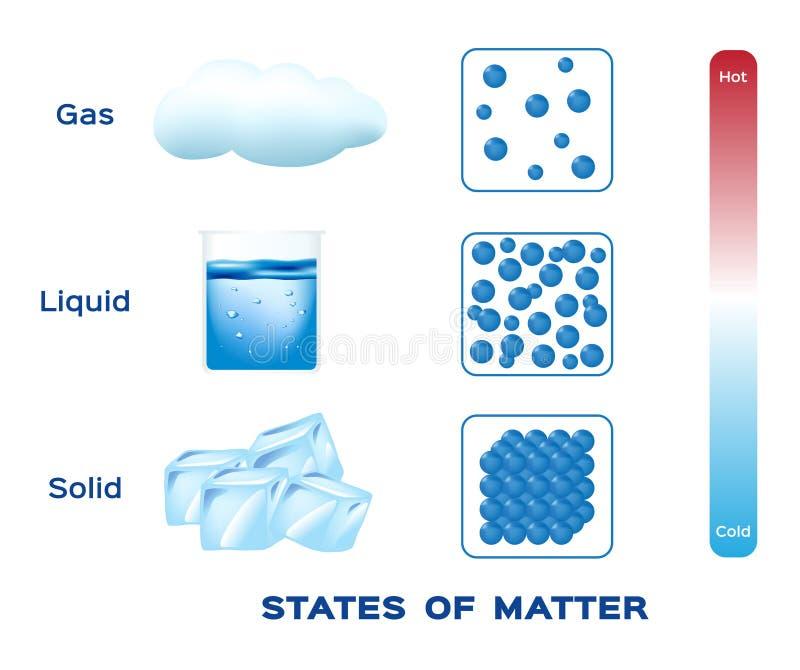 Estados de la materia vector del sólido, del líquido y del gas stock de ilustración