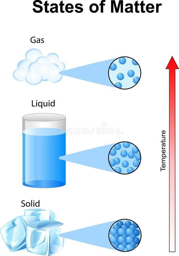 Estados de los fundamentales de la materia con las moléculas stock de ilustración
