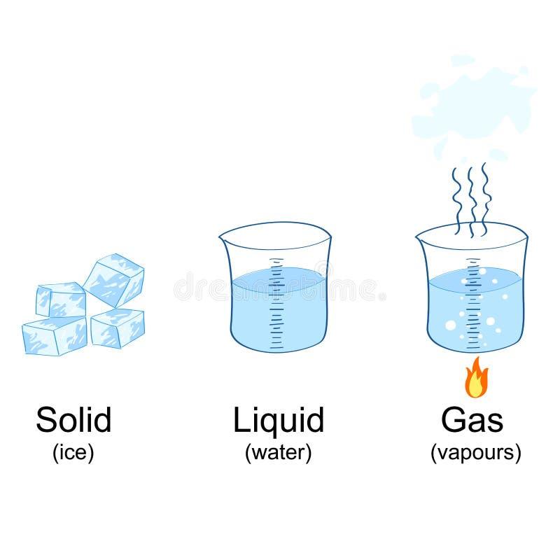 Estados de matéria descritos através do gelo, da água e dos vapores ilustração royalty free