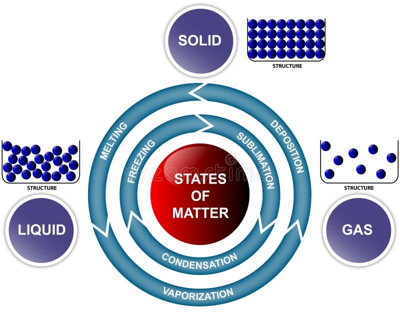Estados de matéria e de transições ilustração do vetor