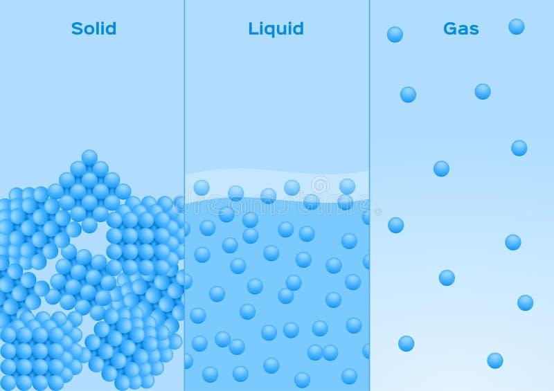 Estados de matéria vetor do sólido, do líquido e do gás ilustração do vetor